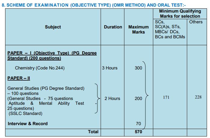 TNPSC Senior Chemist exam syllabus