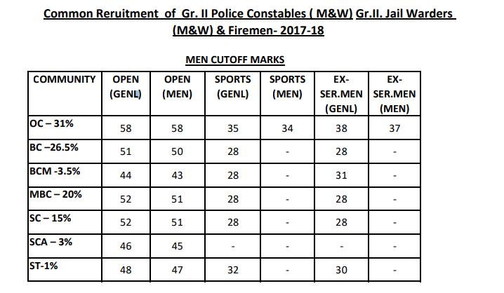 TN Police Constable official Selection List & Cut off Mark 2018 -TNUSRB