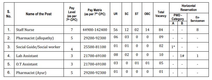 ESIC Salary Details