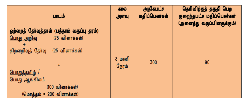 TNPSC Group 4 Exam 2019 Syllabus PDF Download - Athiyaman Team